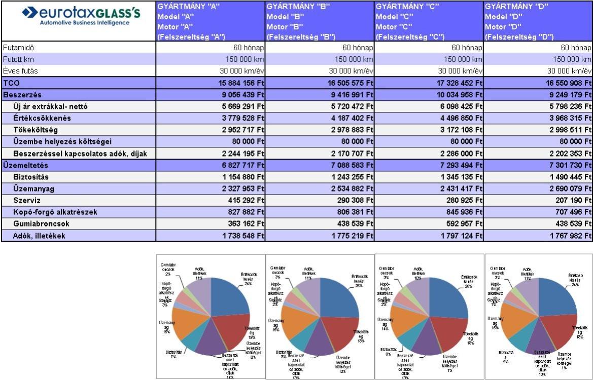 Cost analyses